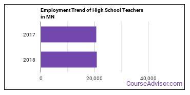 High School Teachers in MN Employment Trend