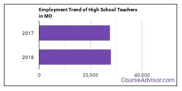High School Teachers in MO Employment Trend