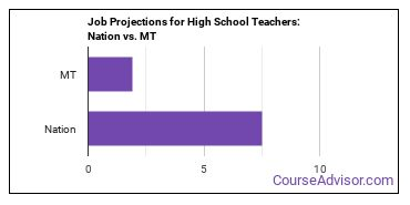 Job Projections for High School Teachers: Nation vs. MT