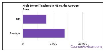 High School Teachers in NE vs. the Average State