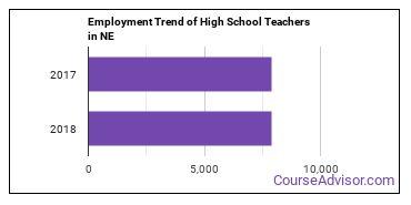 High School Teachers in NE Employment Trend