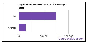 High School Teachers in NY vs. the Average State