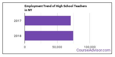 High School Teachers in NY Employment Trend