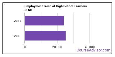 High School Teachers in NC Employment Trend