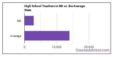 High School Teachers in ND vs. the Average State
