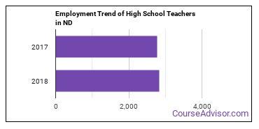 High School Teachers in ND Employment Trend