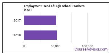 High School Teachers in OH Employment Trend