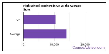 High School Teachers in OR vs. the Average State