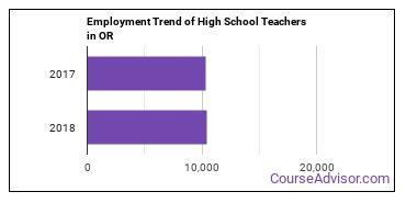 High School Teachers in OR Employment Trend