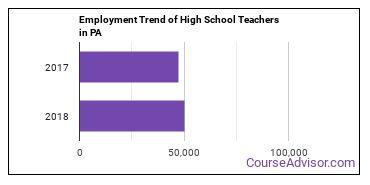 High School Teachers in PA Employment Trend