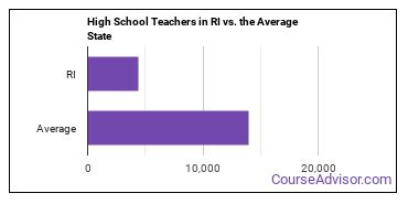 High School Teachers in RI vs. the Average State
