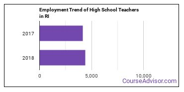 High School Teachers in RI Employment Trend