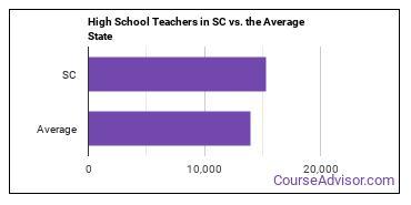 High School Teachers in SC vs. the Average State