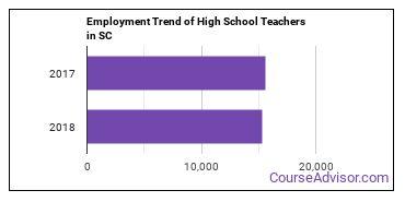 High School Teachers in SC Employment Trend