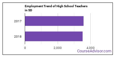 High School Teachers in SD Employment Trend