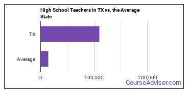 High School Teachers in TX vs. the Average State