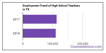 High School Teachers in TX Employment Trend