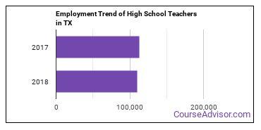 High School Teachers in TX Employment Trend