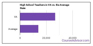 High School Teachers in VA vs. the Average State