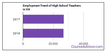High School Teachers in VA Employment Trend