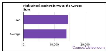 High School Teachers in WA vs. the Average State