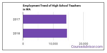 High School Teachers in WA Employment Trend