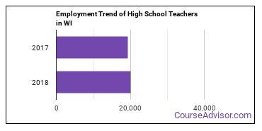High School Teachers in WI Employment Trend