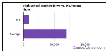 High School Teachers in WY vs. the Average State