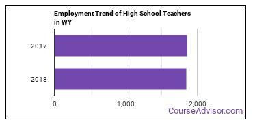 High School Teachers in WY Employment Trend