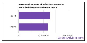 Forecasted Number of Jobs for Secretaries and Administrative Assistants in U.S.