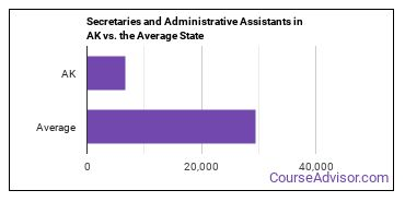 Secretaries and Administrative Assistants in AK vs. the Average State