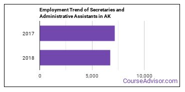 Secretaries and Administrative Assistants in AK Employment Trend