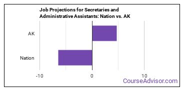 Job Projections for Secretaries and Administrative Assistants: Nation vs. AK