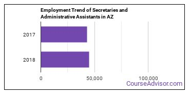 Secretaries and Administrative Assistants in AZ Employment Trend