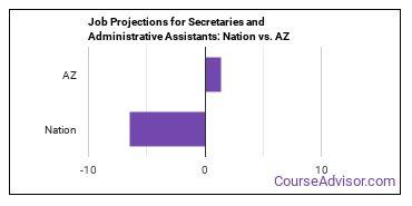 Job Projections for Secretaries and Administrative Assistants: Nation vs. AZ