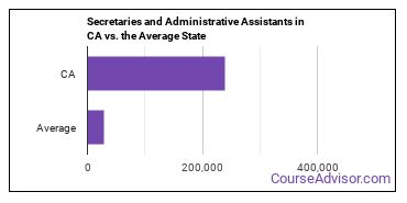 Secretaries and Administrative Assistants in CA vs. the Average State