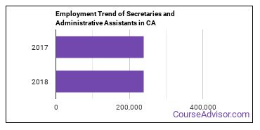 Secretaries and Administrative Assistants in CA Employment Trend