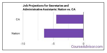 Job Projections for Secretaries and Administrative Assistants: Nation vs. CA