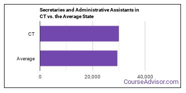 Secretaries and Administrative Assistants in CT vs. the Average State