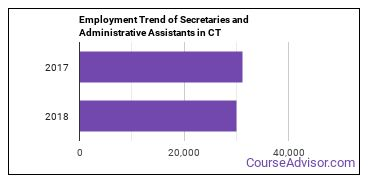 Secretaries and Administrative Assistants in CT Employment Trend