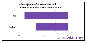 Job Projections for Secretaries and Administrative Assistants: Nation vs. CT