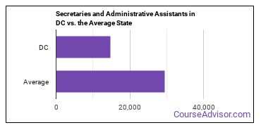 Secretaries and Administrative Assistants in DC vs. the Average State