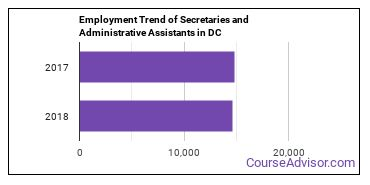 Secretaries and Administrative Assistants in DC Employment Trend