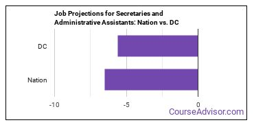 Job Projections for Secretaries and Administrative Assistants: Nation vs. DC