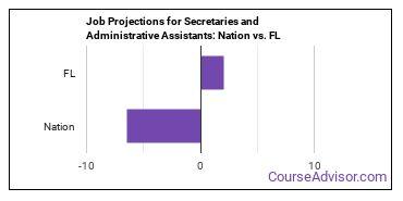 Job Projections for Secretaries and Administrative Assistants: Nation vs. FL