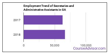 Secretaries and Administrative Assistants in GA Employment Trend