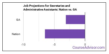 Job Projections for Secretaries and Administrative Assistants: Nation vs. GA