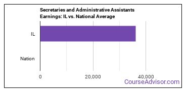 Secretaries and Administrative Assistants Earnings: IL vs. National Average