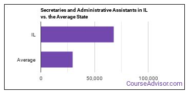 Secretaries and Administrative Assistants in IL vs. the Average State