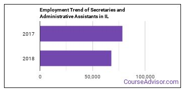 Secretaries and Administrative Assistants in IL Employment Trend